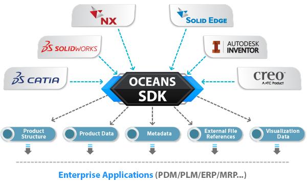 Oceans SDK - Integrates CATIA V4| CATIA V5| Unigraphics