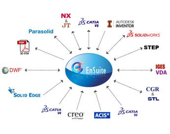 CAD Translators - Import/Export | CATIA V4 | CATIA V5